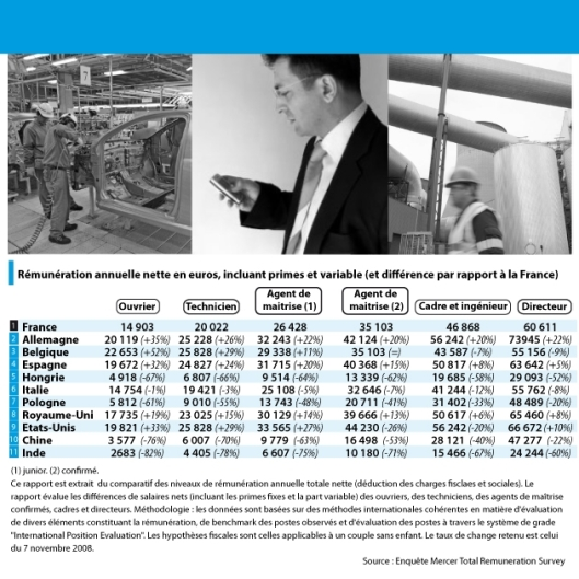 salaires_infographie